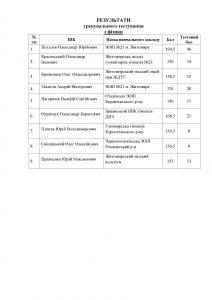 Результати тренувального тестування з фізики 20.12.2014 р.