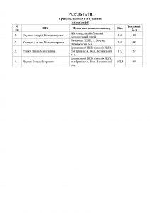 Результати тренувального тестування з георафії 20.12.2014 р.
